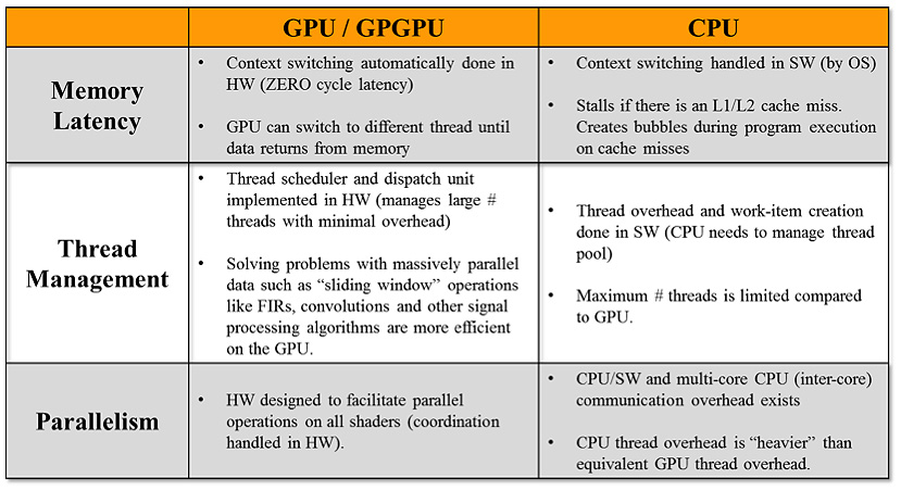 Image result for Difference between CPU and GPU