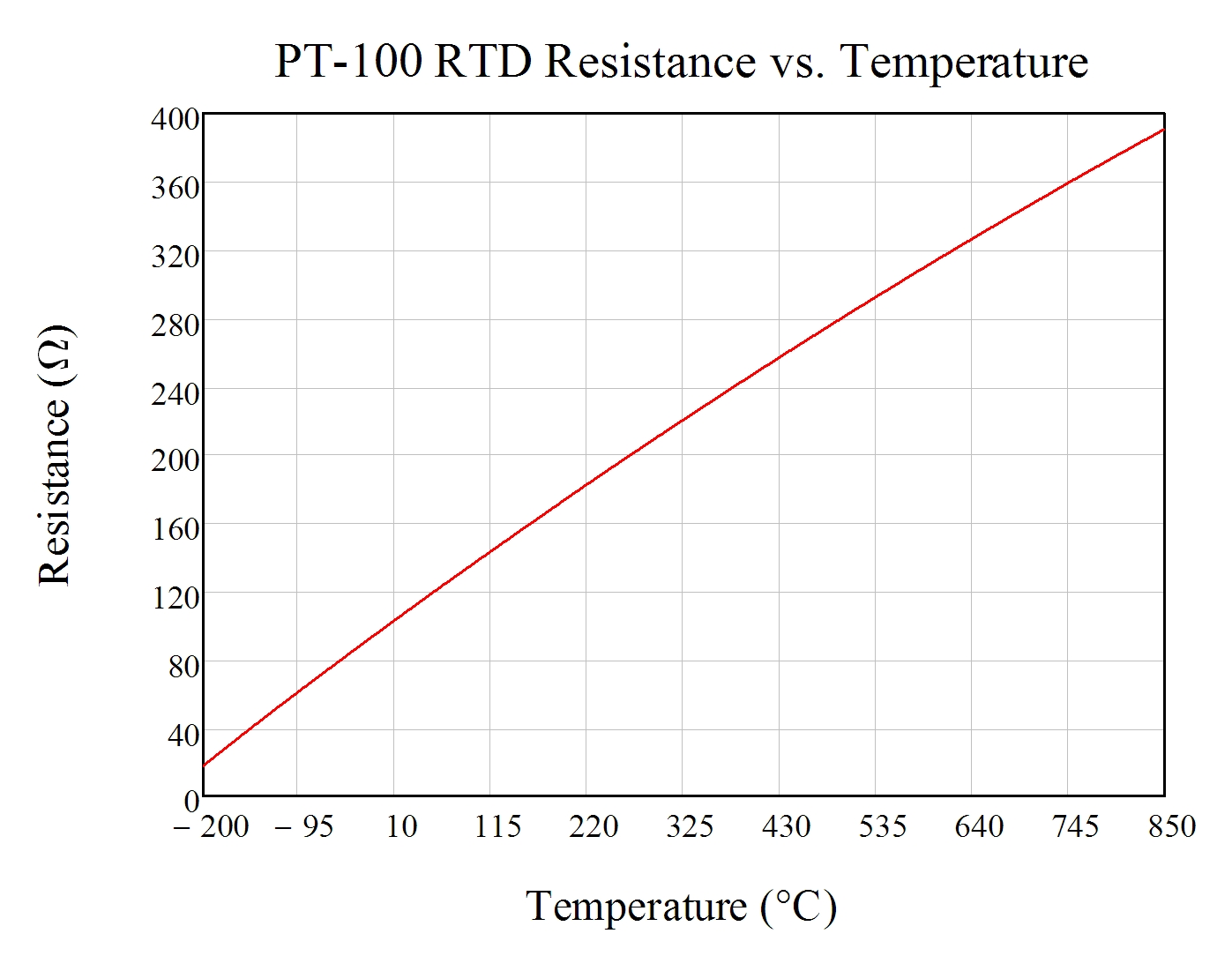 Excitation current mismatch effects in three wire rtd for 100 ohm pt rtd table