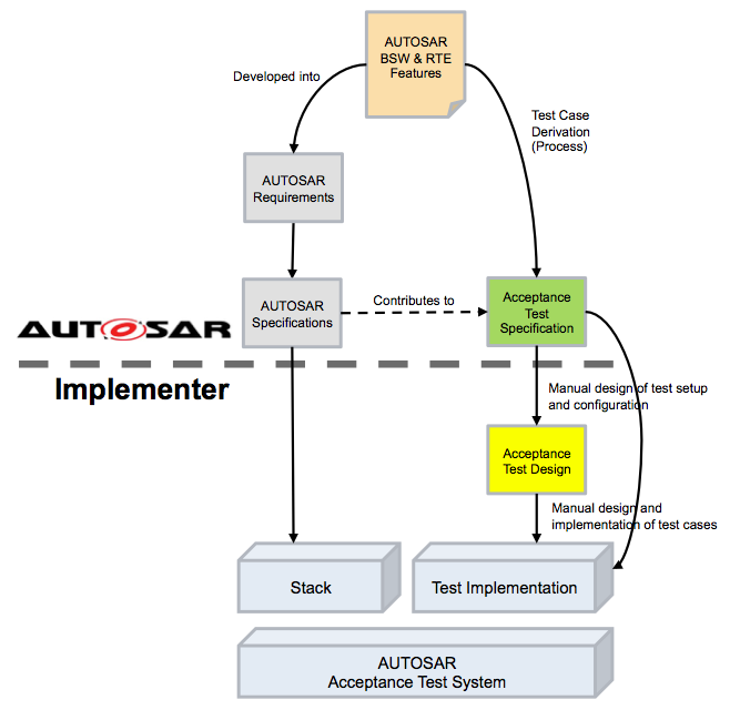 Autosar Expands Activities With Standard Acceptance Tests