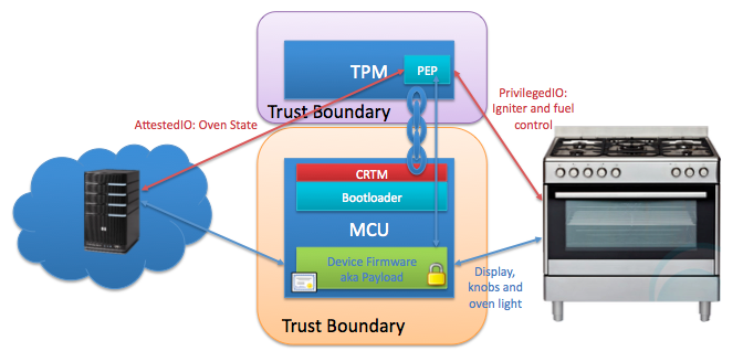Using a trusted platform module and trusted brokered IO as the