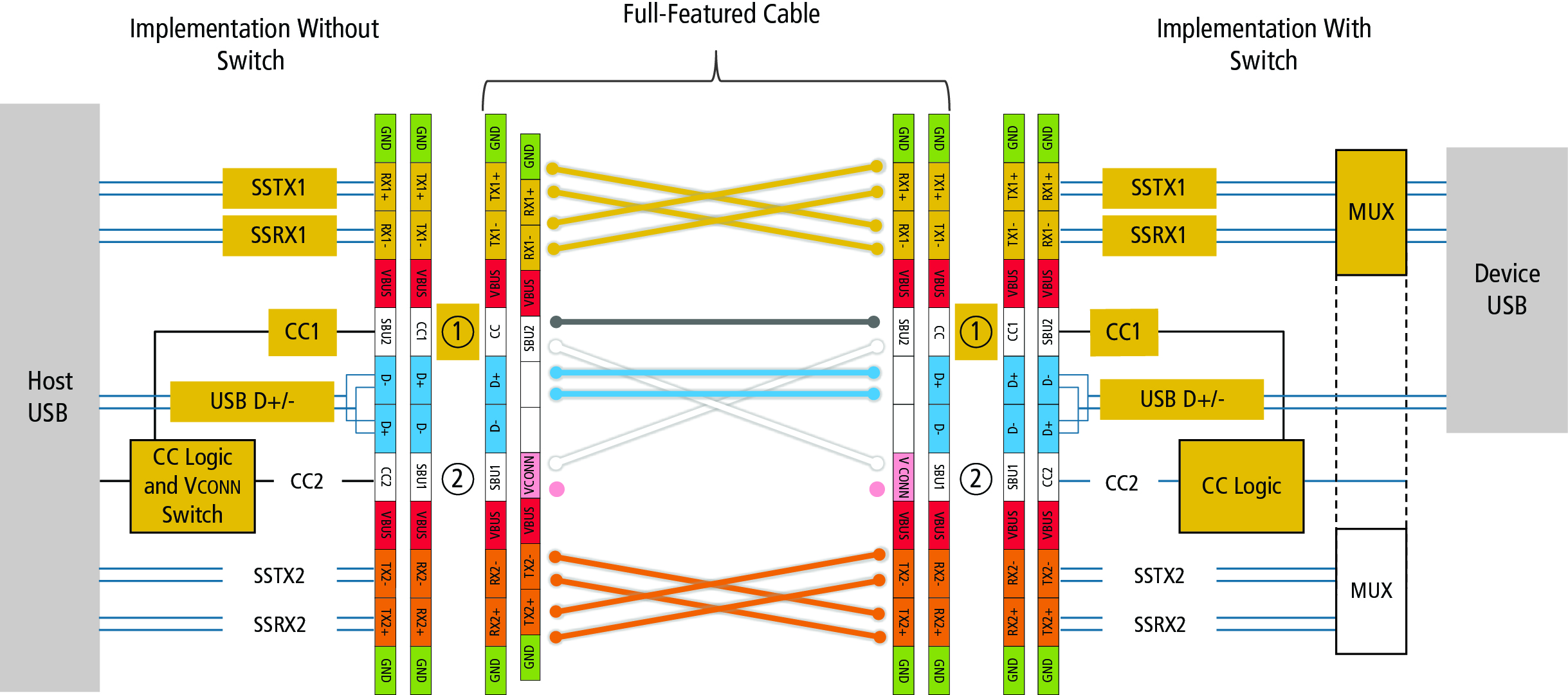 Usb Type C Cable Schematic Manual Of Wiring Diagram Pinout How To Get Ready Design For Rh Embedded Computing Com