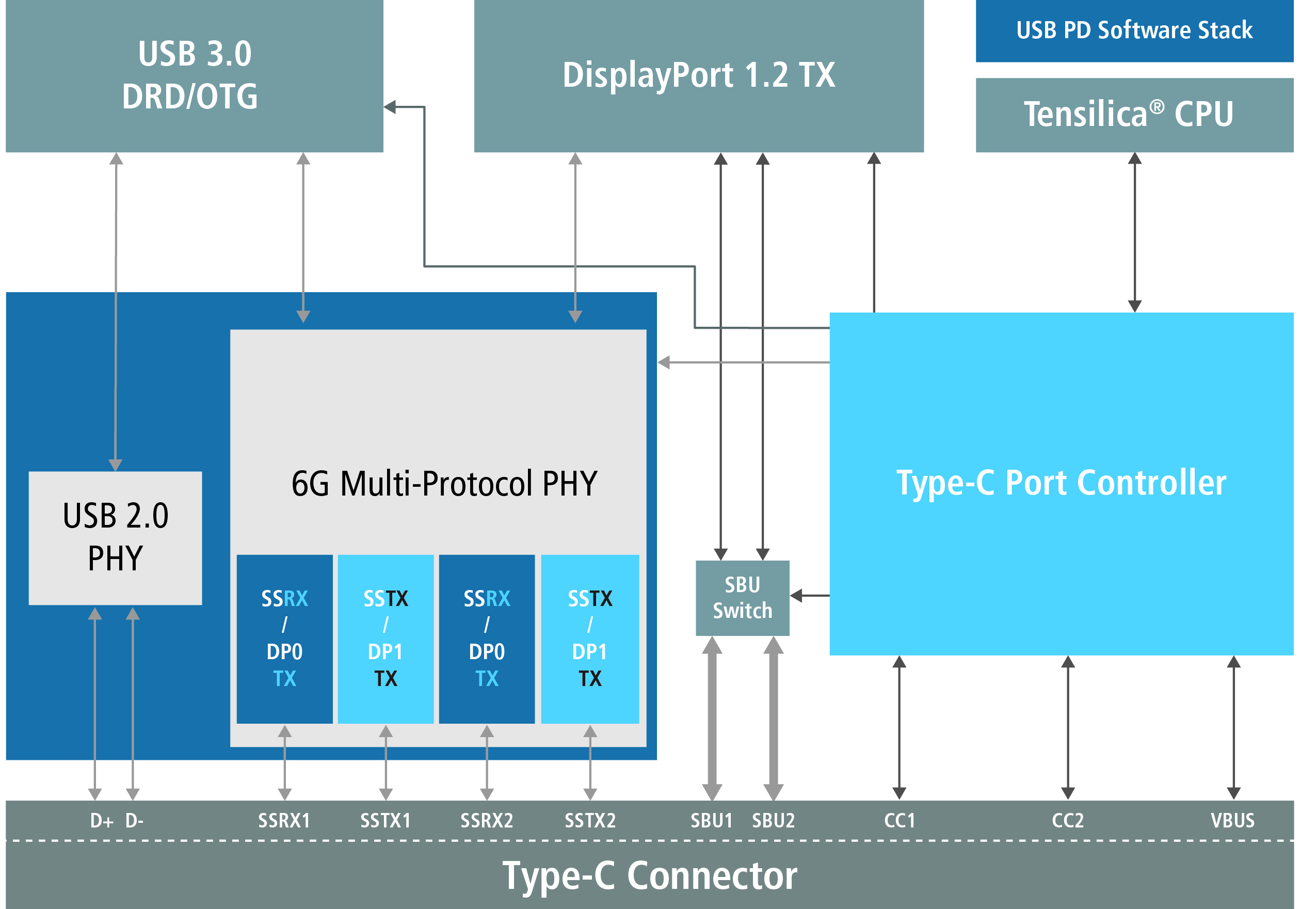 How to get ready to design for USB Type-C