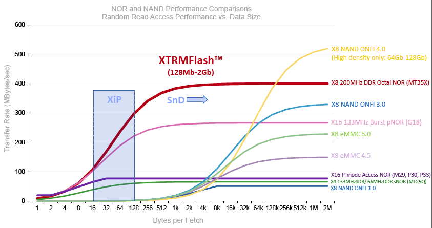 "Micron's XTRMFlash NOR technology can achieve sustained read speeds of up to 400 Mbps while maintaining XIP performance critical for ""instant-on"" automotive applications."