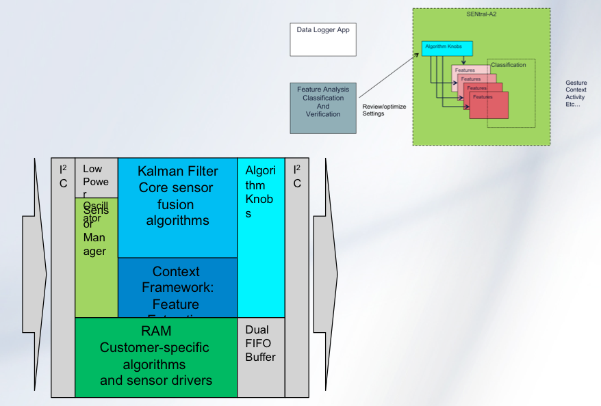 "[Figure 1 | The SENtral-A2's Context Framework architecture provides algorithms that allow specific ""features"" to be extracted from sensor outputs to jumpstart application development.]"