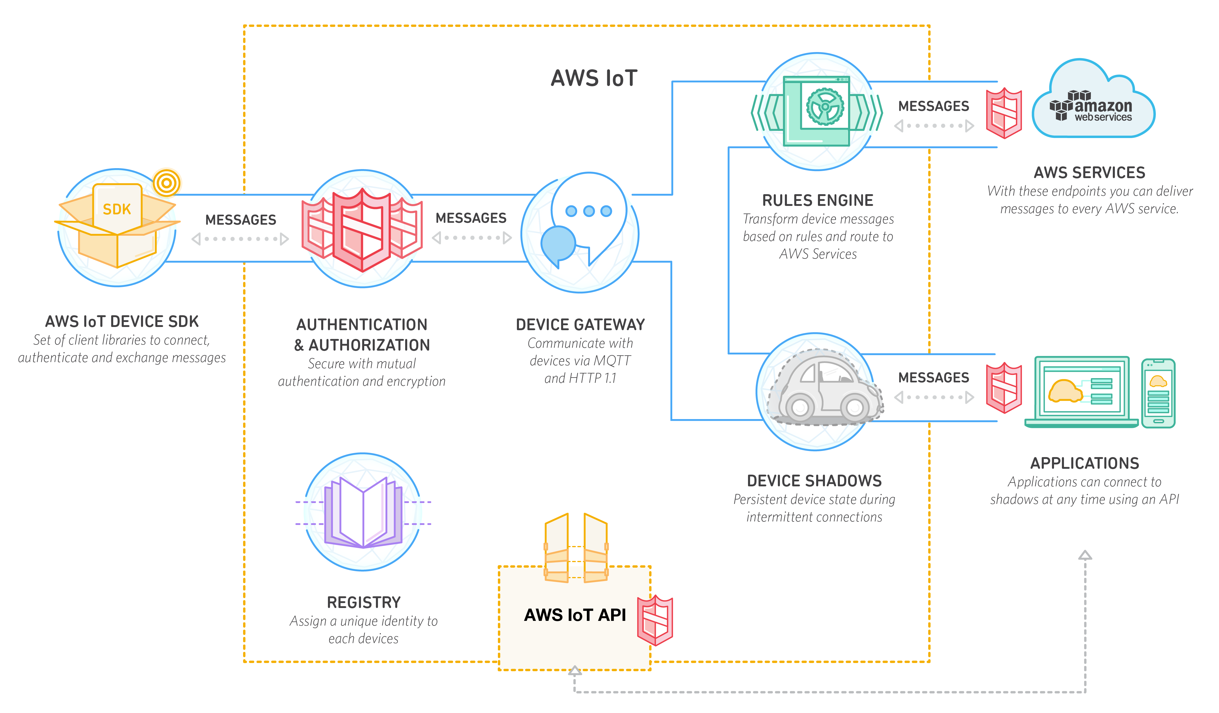 Figure 1   AWS IoT relies on the MQTT protocol for communication with the AWS IoT Device Gateway. A rules engine is then used to invoke actions based on the transported data from AWS services such as DynamoDB, Kinesis, Lambda, Simple Storage Service (S3), Simple Notification Services (SNS), and Simple Queue Service (SQS).