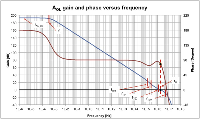 Figure 2: Op amp gain (AOL) and phase response (φ) over frequency