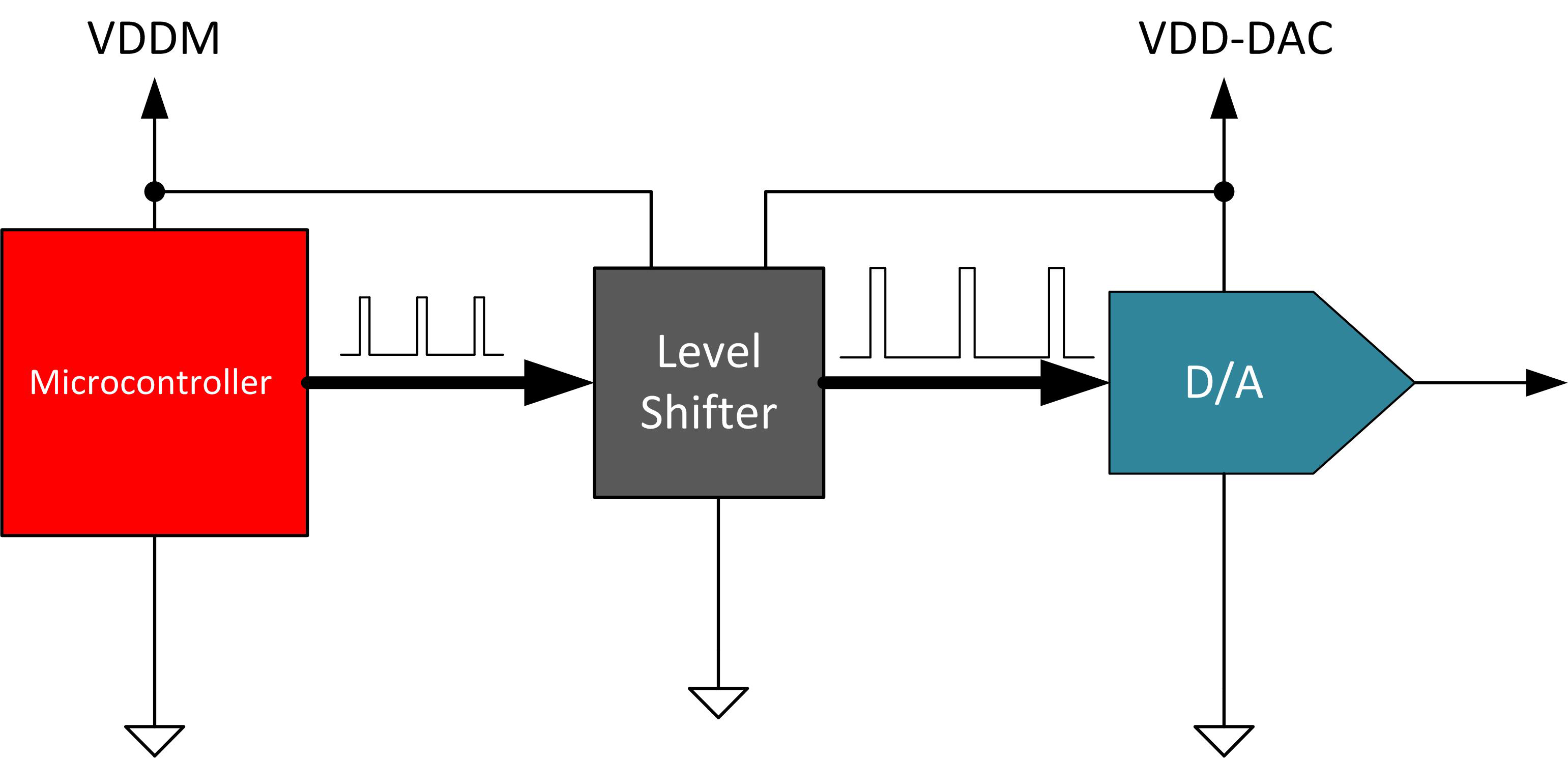 [Figure 3 | Using a level shifter to interface 5 V DAC with 3.3 V microcontroller]