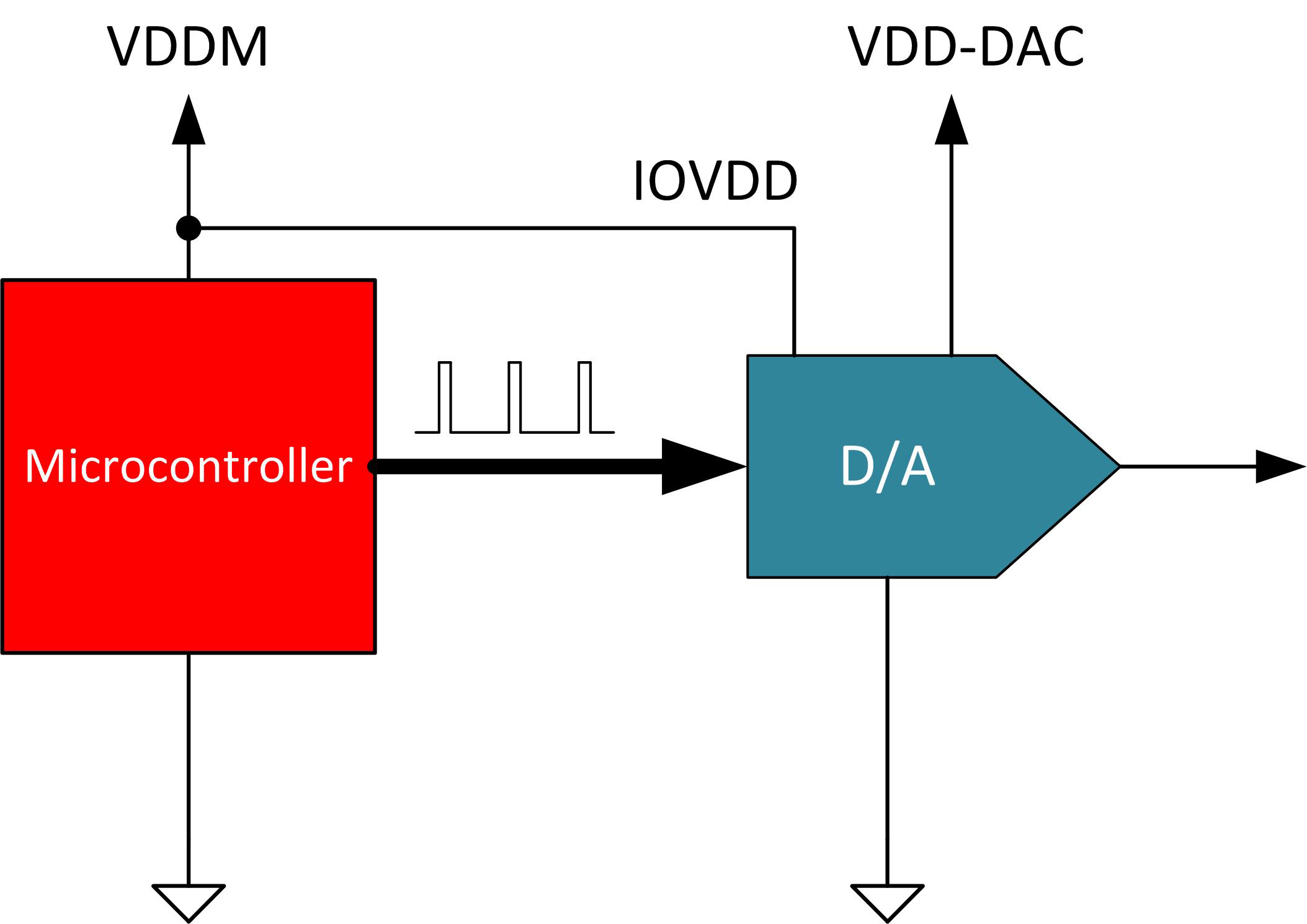 [Figure 4 | DACs with an integrated level shifter]