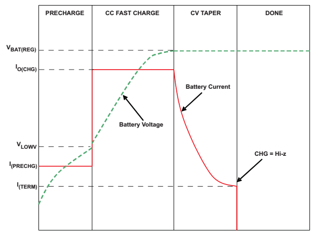 [Figure 2 | Lithium charging profile.]
