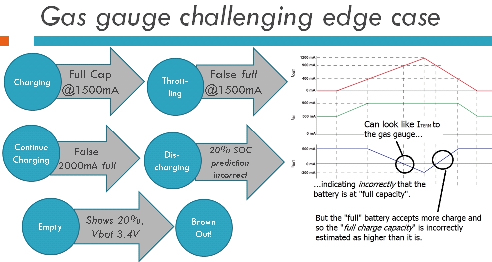 [Figure 9 | Challenging gauging edge-case round-up]