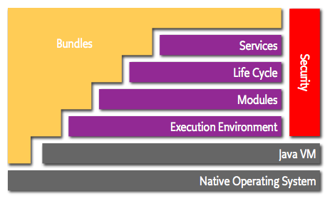 [Figure 1 | The OSGi layered service model allows Java-based IoT applications to communicate locally and across distributed networks.]