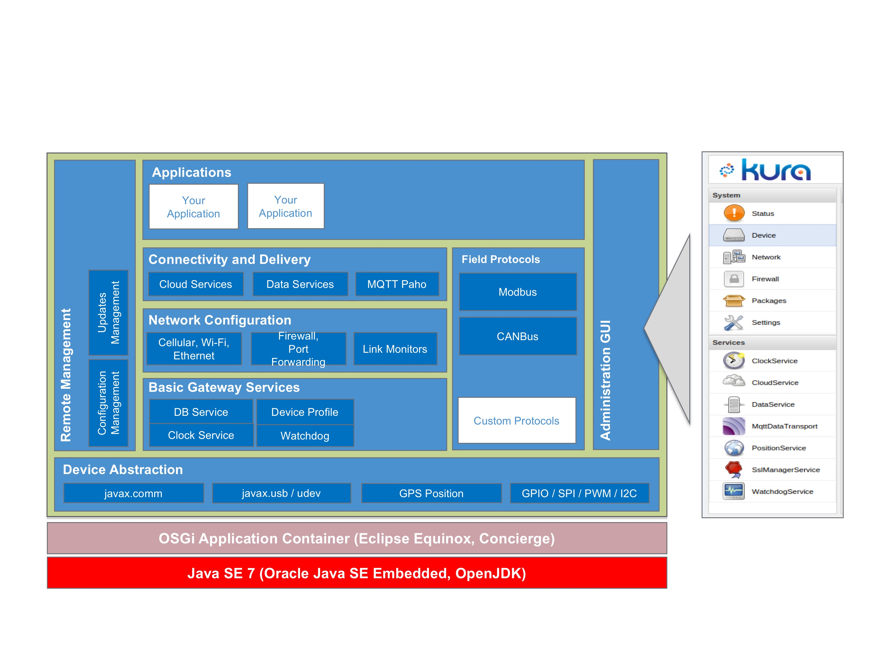 [Figure 2 | Eclipse Kura is equipped with many services for application development and remote device management.]