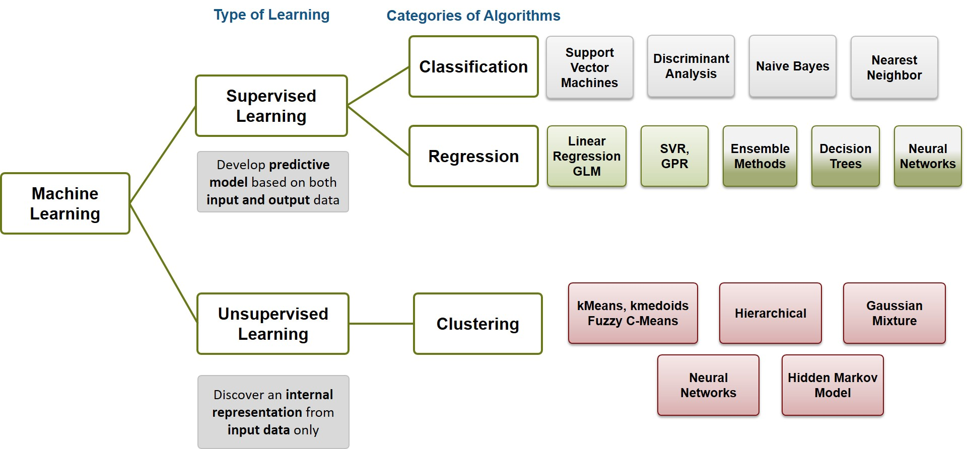 [Figure 1 | An overview of different types of machine learning methods and categories of algorithms.]