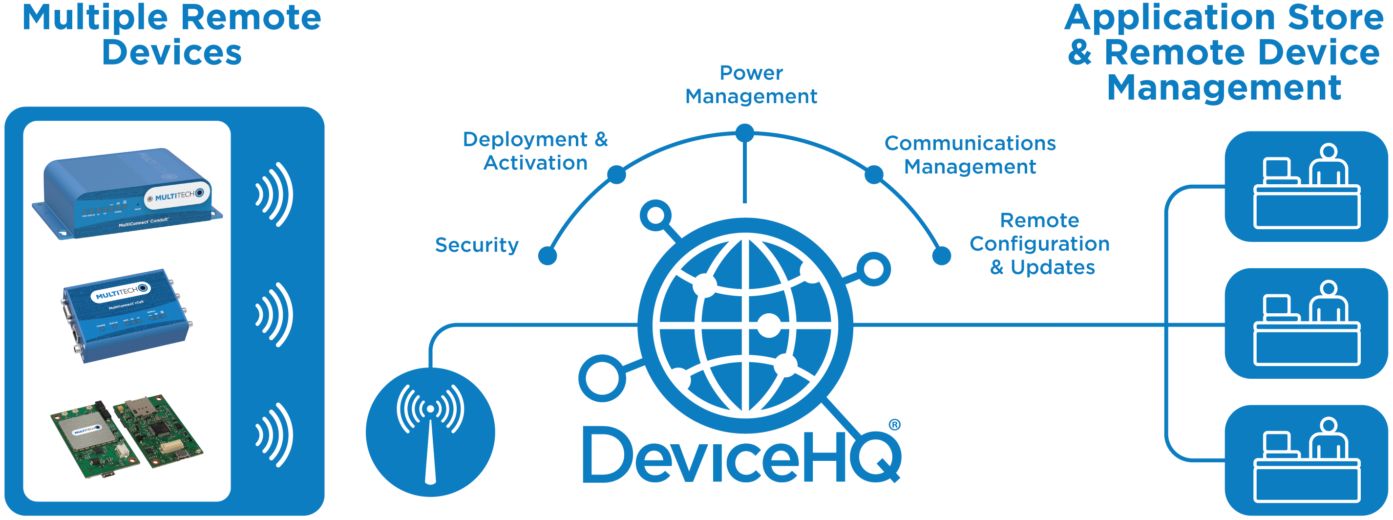 [Figure 2 | MultiTech's DeviceHQ platform enables profitable management of IoT networks by providing remote control over virtually all end device parameters, including communications, security, and power management.]