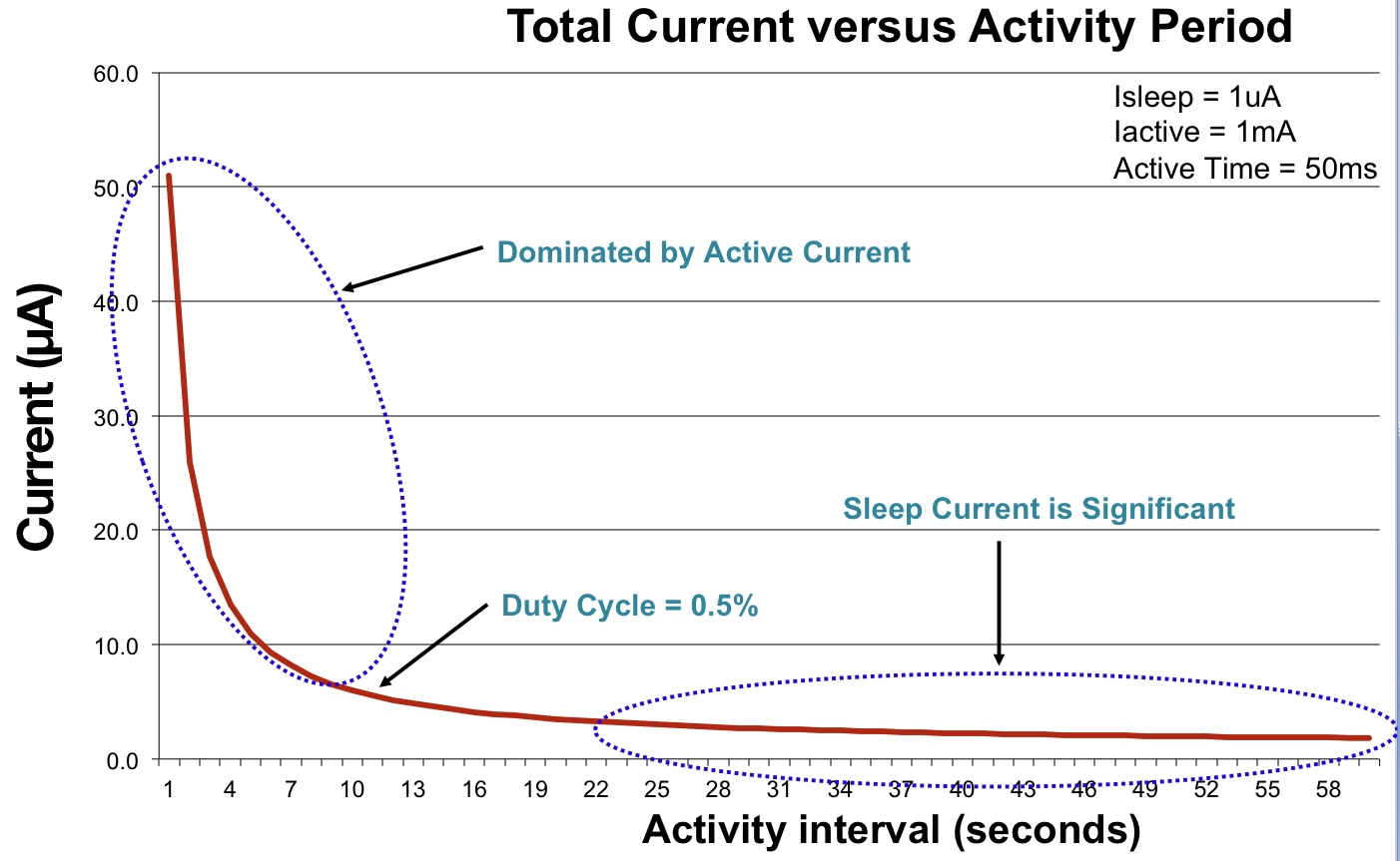 [Figure 4 | Sleep current becomes dominant as activity interval increases.]