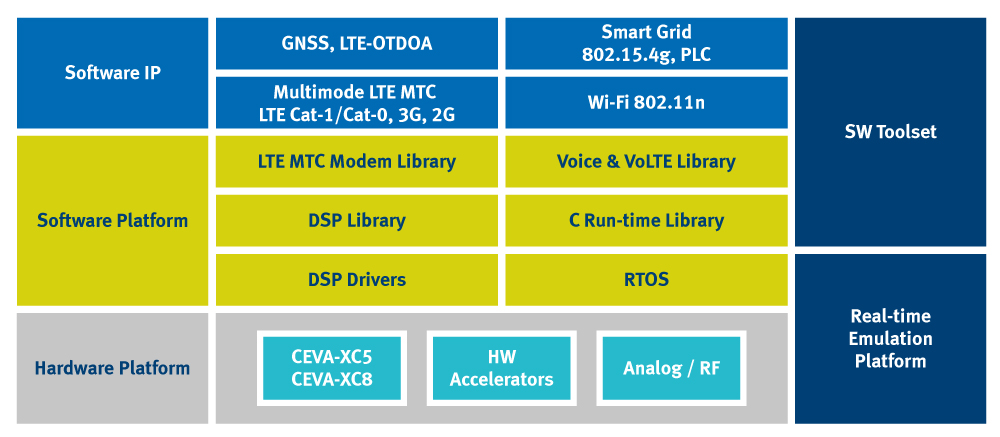 [Figure 1 | CEVA's Dragonfly is an off-the-shelf SDR platform that includes hardware, software, and system integration components designed to reduce development risk and time to market.]