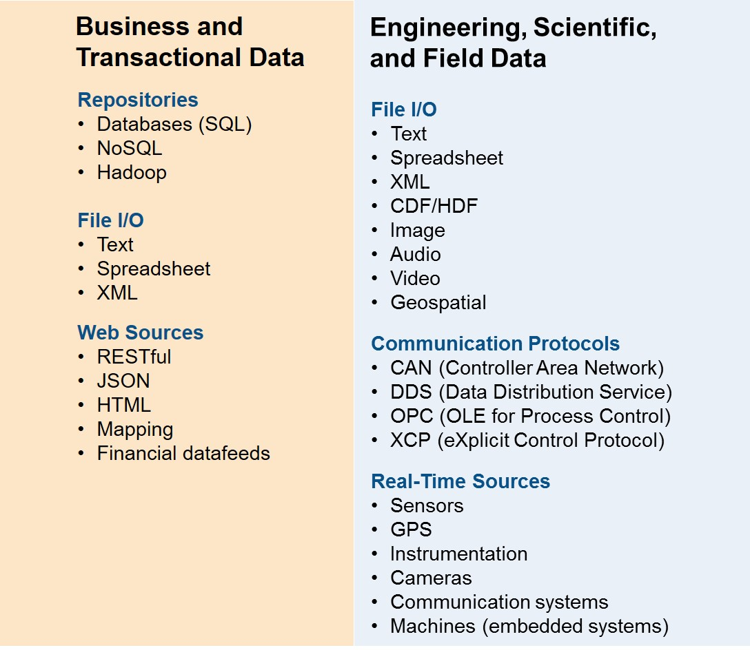 [Figure 2 | Real-time analytics can be used for sophisticated systems by combining sensor data with data sources from both engineering, scientific, and field data, as well as business and transactional data.]