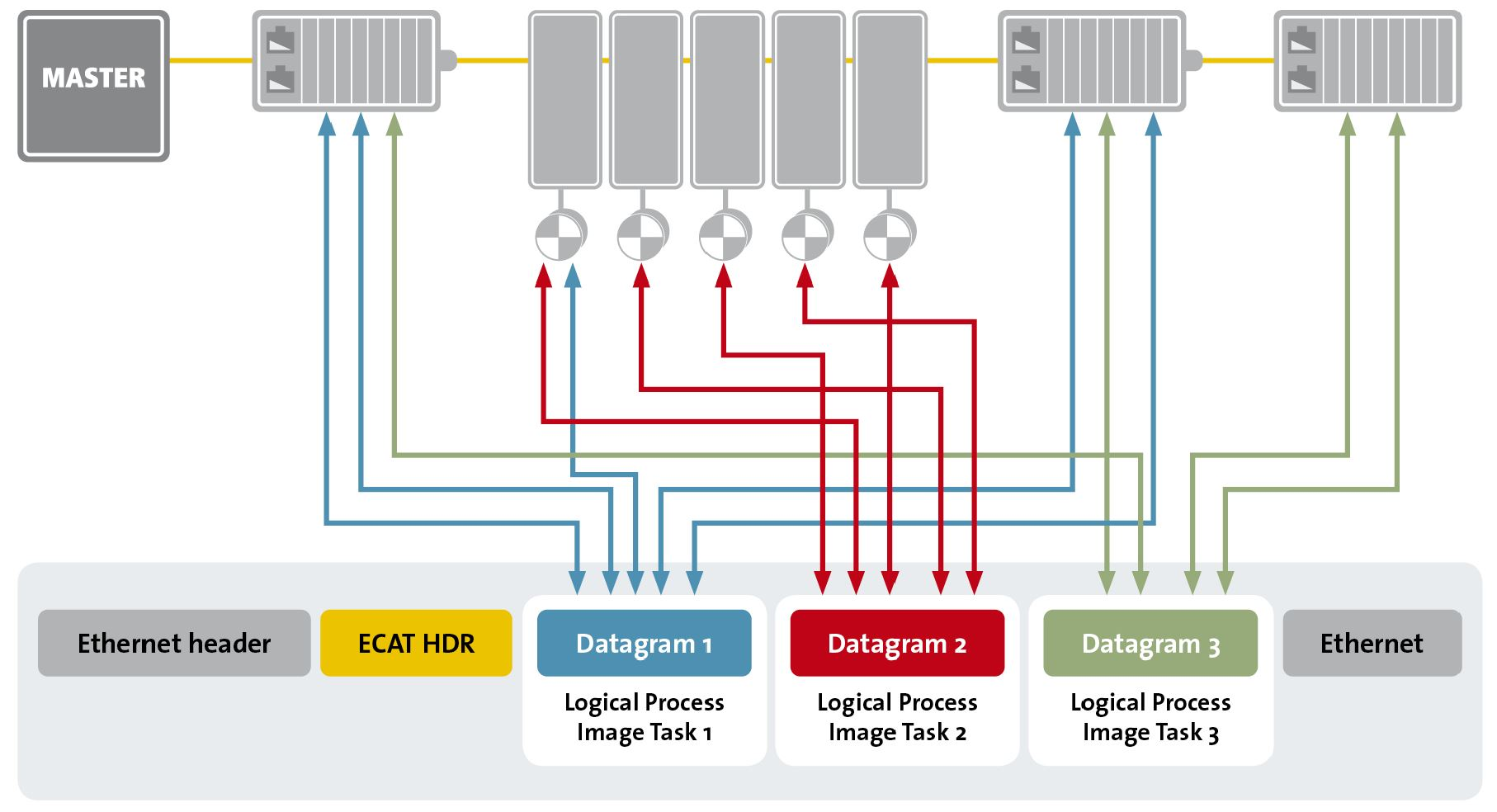 [Figure 1 | A fundamental principle of EtherCAT is its ability to insert process data on the fly.]