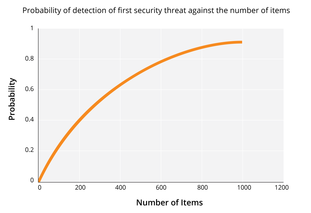 Assuming that five percent of security logs contain actual threats, security analysts are forced to manually review as many logs as possible to increase the probability of detecting said threats.]