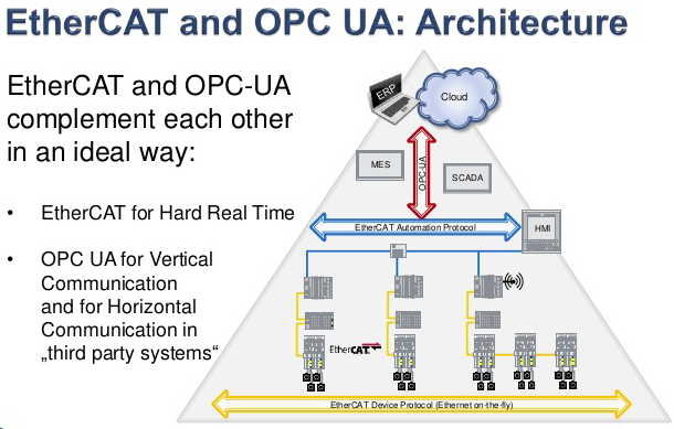 Migrating industrial operations data directly to the cloud with OPC