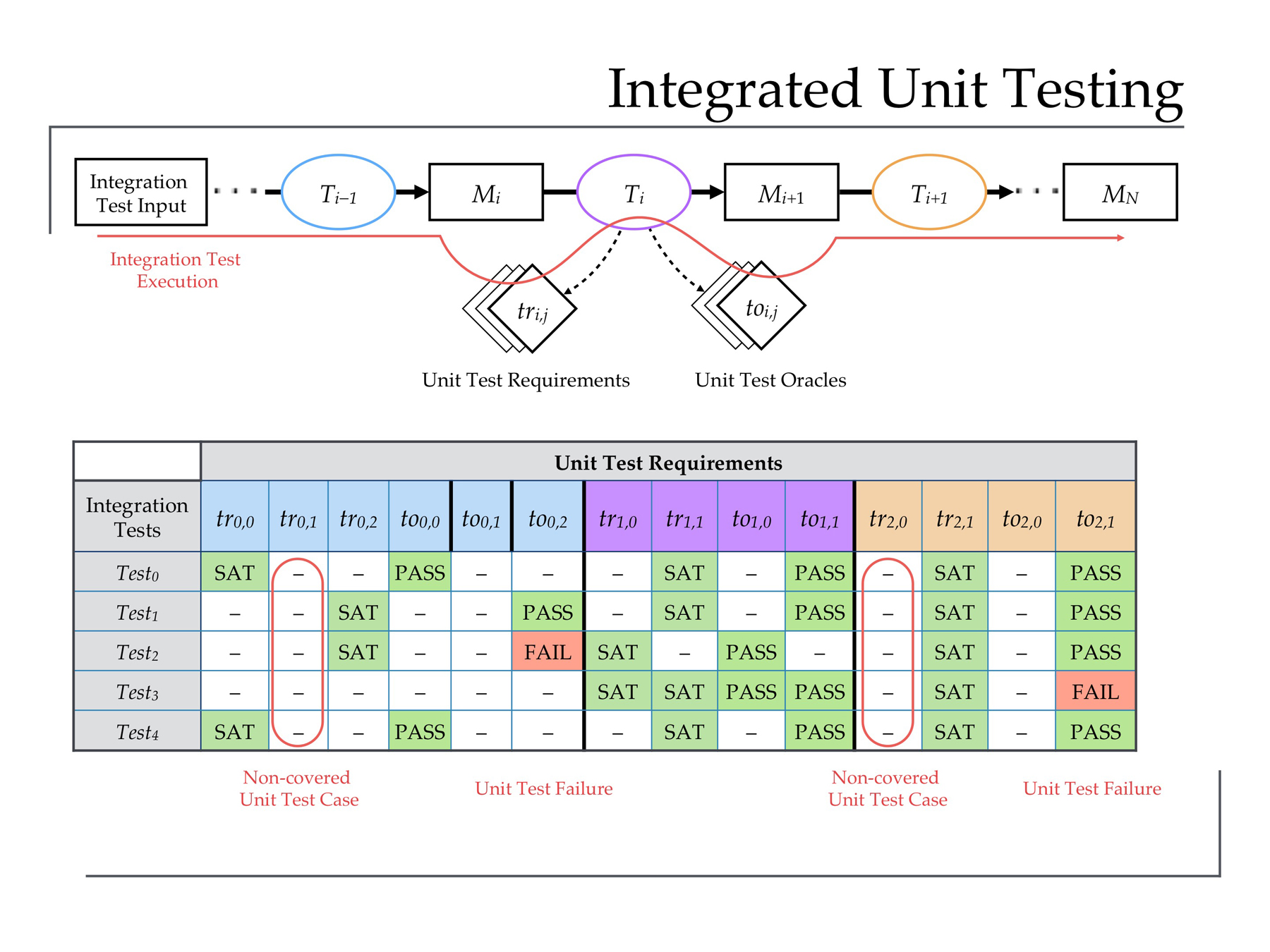 Building trust in a model-based automatic code generator