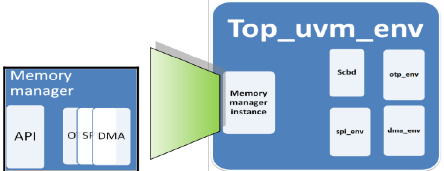 Figure 1 Environment using Easy memory manager