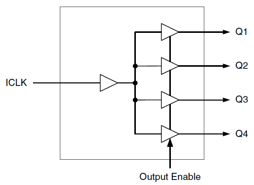 Fig 3: A fanout buffer takes a single input and provide multiple outputs; the load  or status on each output does not affect the others. (Image source: IDT/Renasas)