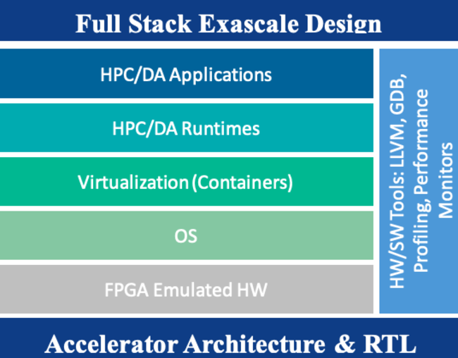 Full stack exascale design