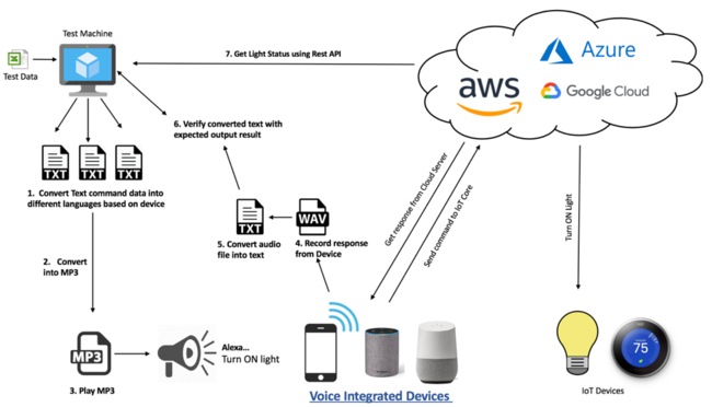 Voice enabled device testing