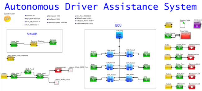 Figure 2. System Model of Automotive System with ADAS Mapped to the ECU Network