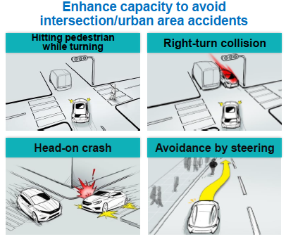 Figure 2. Subaru's EyeSight Advanced Driver Assistance System (ADAS) uses stereo vision to help motorists avoid collisions, pedestrians, and other road hazards.