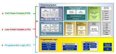 Figure 3. The Subaru EyeSight ADAS system is based on a Xilinx Zynq UltraScale+ MPSoC with multiple Arm cores and programmable logic fabric.