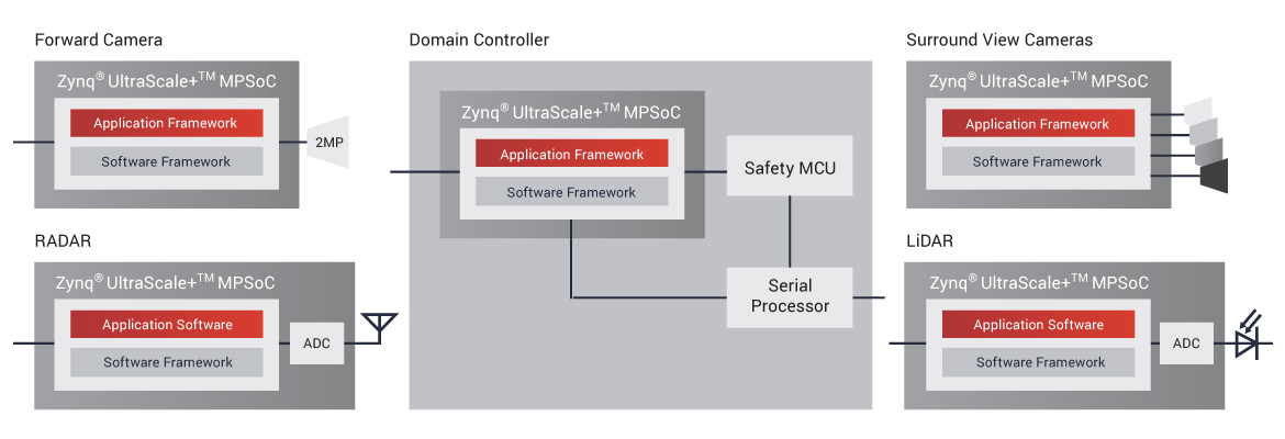 Figure 3. The MPSoC in the EyeSight ADAS system process radar data and convert them into point clouds so that object detection algorithms can be applied.