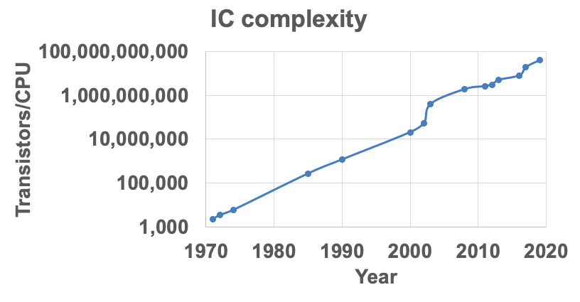 IC complexity