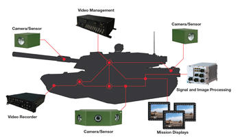 Why Cutting-Edge Video Solutions Are Essential for Enhanced Situational Awareness
